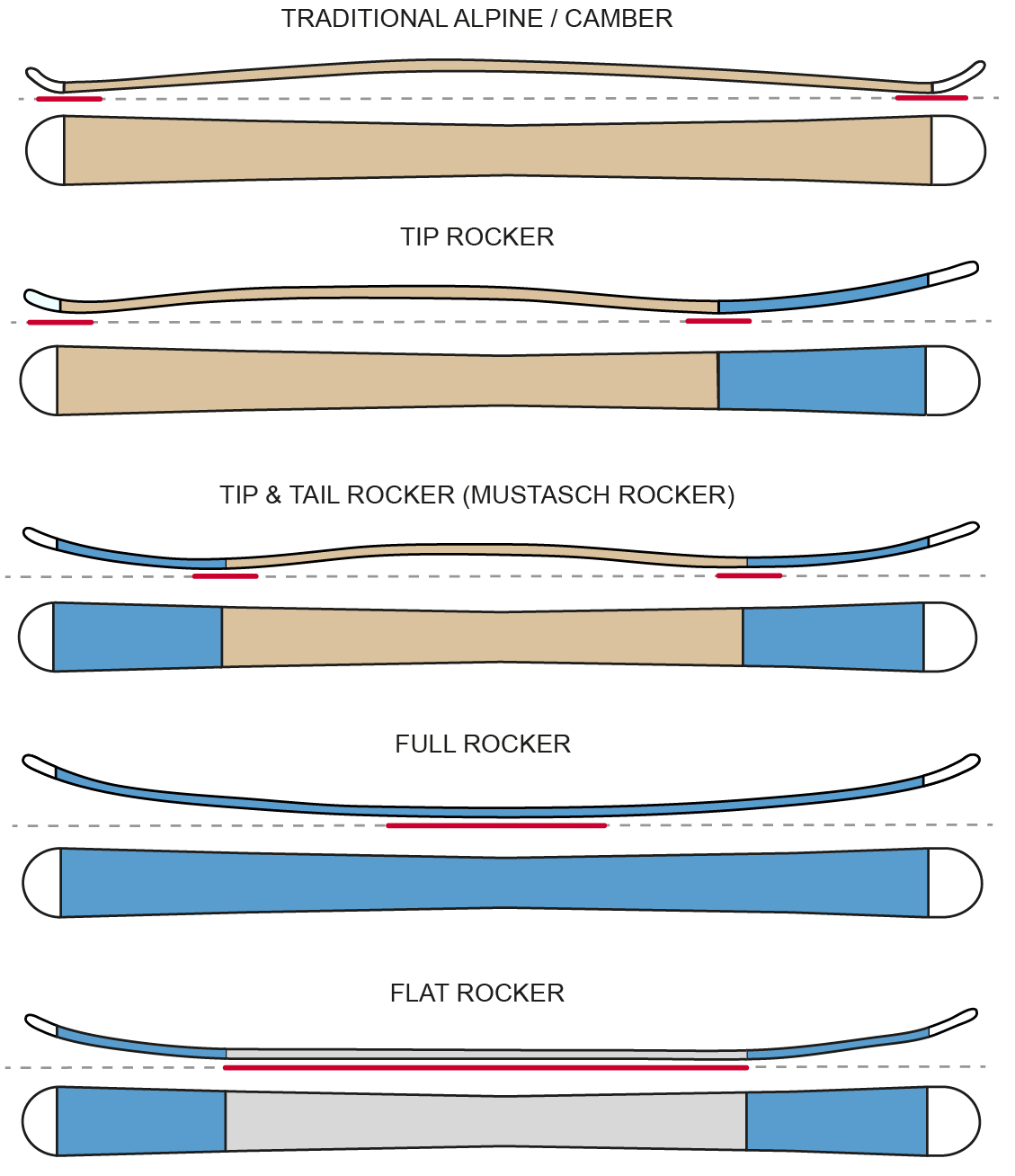9e29dce6f4b 5 different main types of rocker profile on… Photo  Freeride